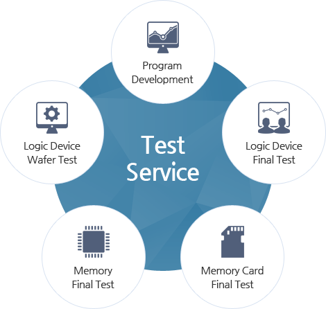 Test Service - Program Development, Logic Device Final Test, Memory Card Final Test, Memory Final Test, Logic Device Wafer Test
